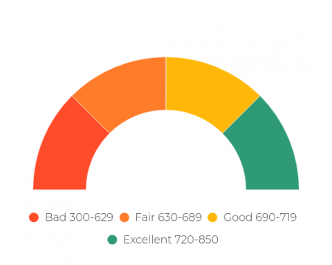 OTHER SIGNIFICANT FACTORS THAT DEEPLY IMPACT YOUR CREDIT SCORE – APLUS CAPITAL (CONCLUDING PART)